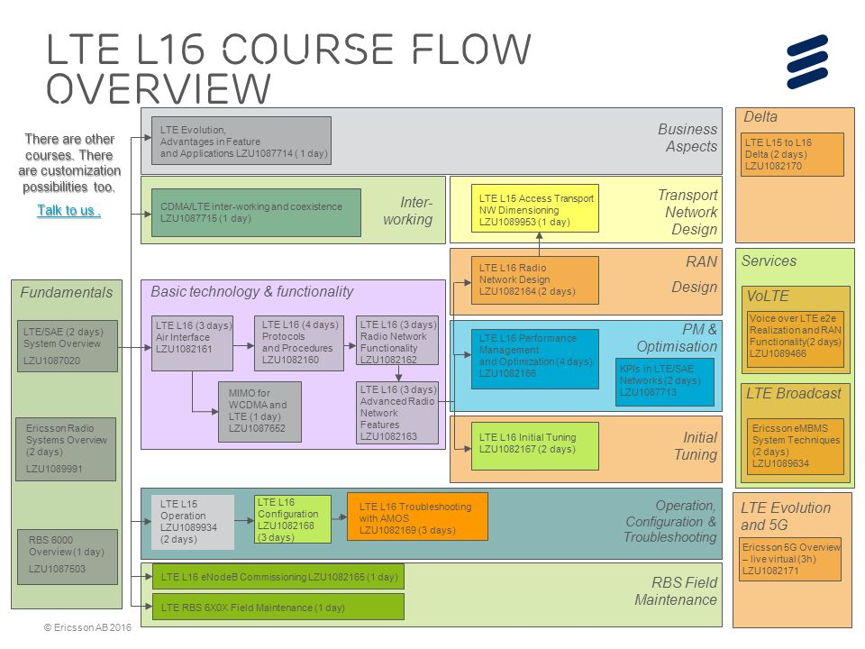 LTE L16 O&M courses and RBS 6000 / Baseband related courses