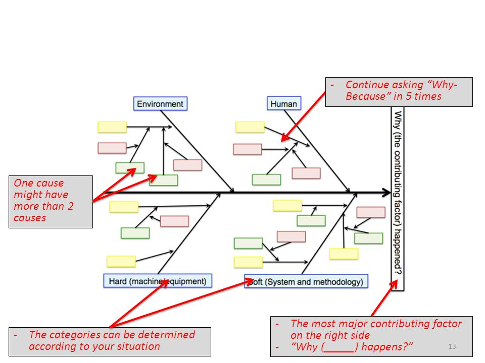 Objectives of the session ppt video online download remarks on development of fishbone diagram ccuart Image collections
