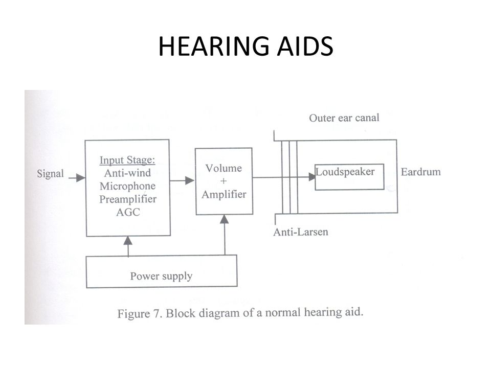 Unit ppt download 90 hearing aids ccuart Choice Image