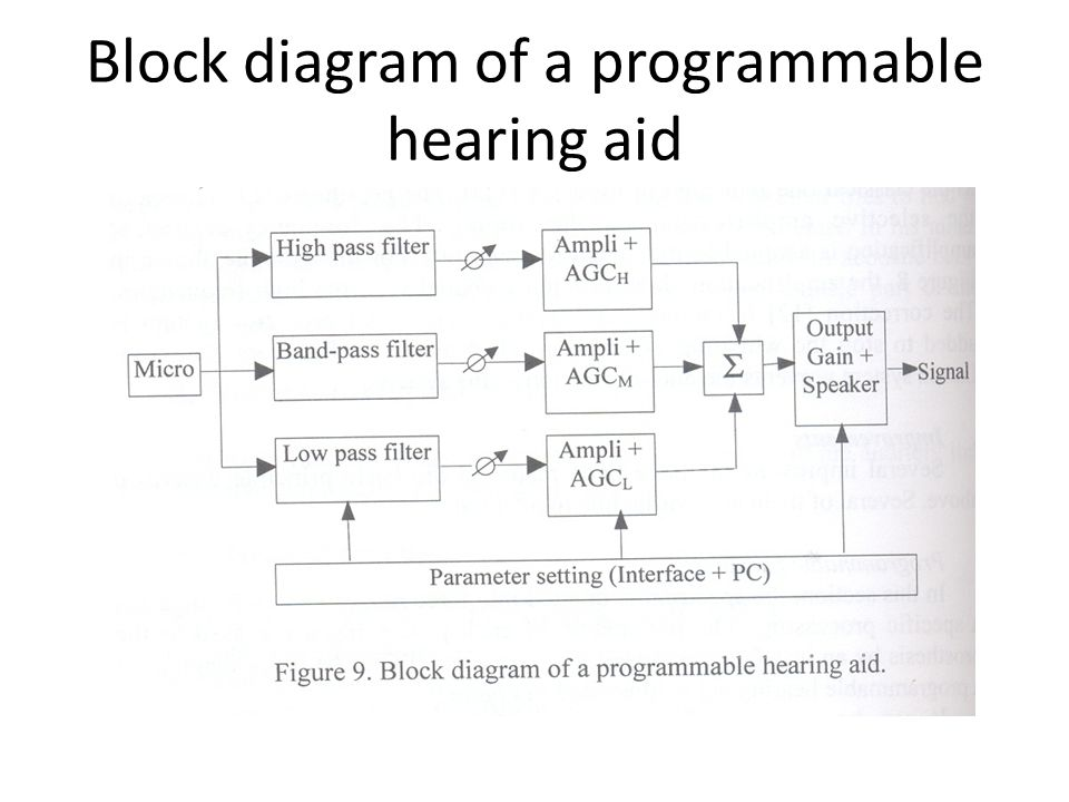 Unit ppt download 92 block diagram ccuart Choice Image