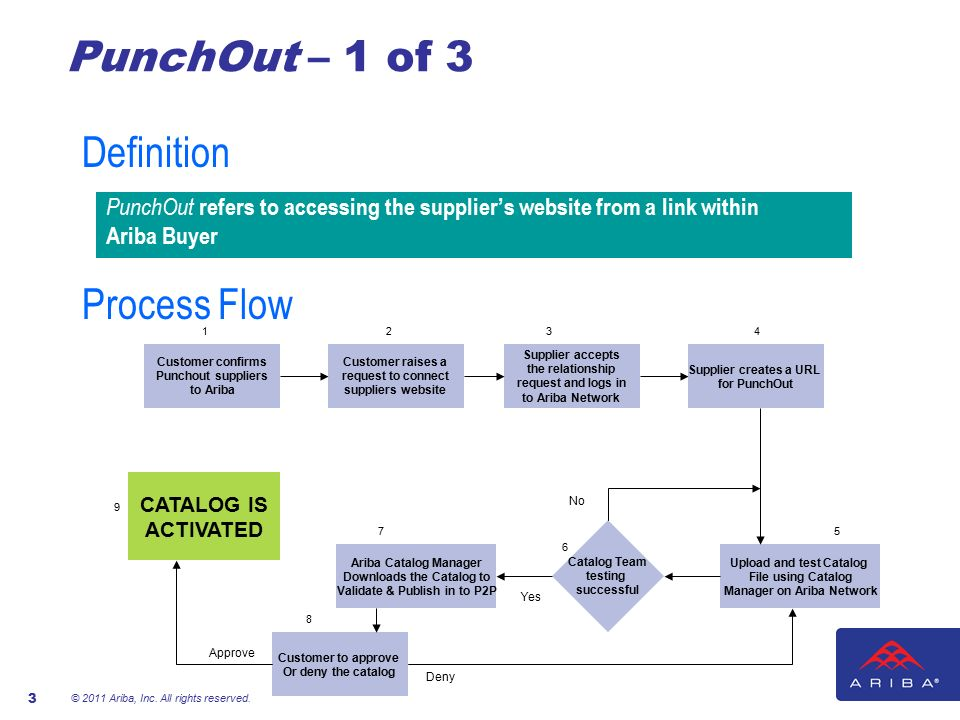 Ariba Punch Out Catalog Process Flow Ppt Video Online Download