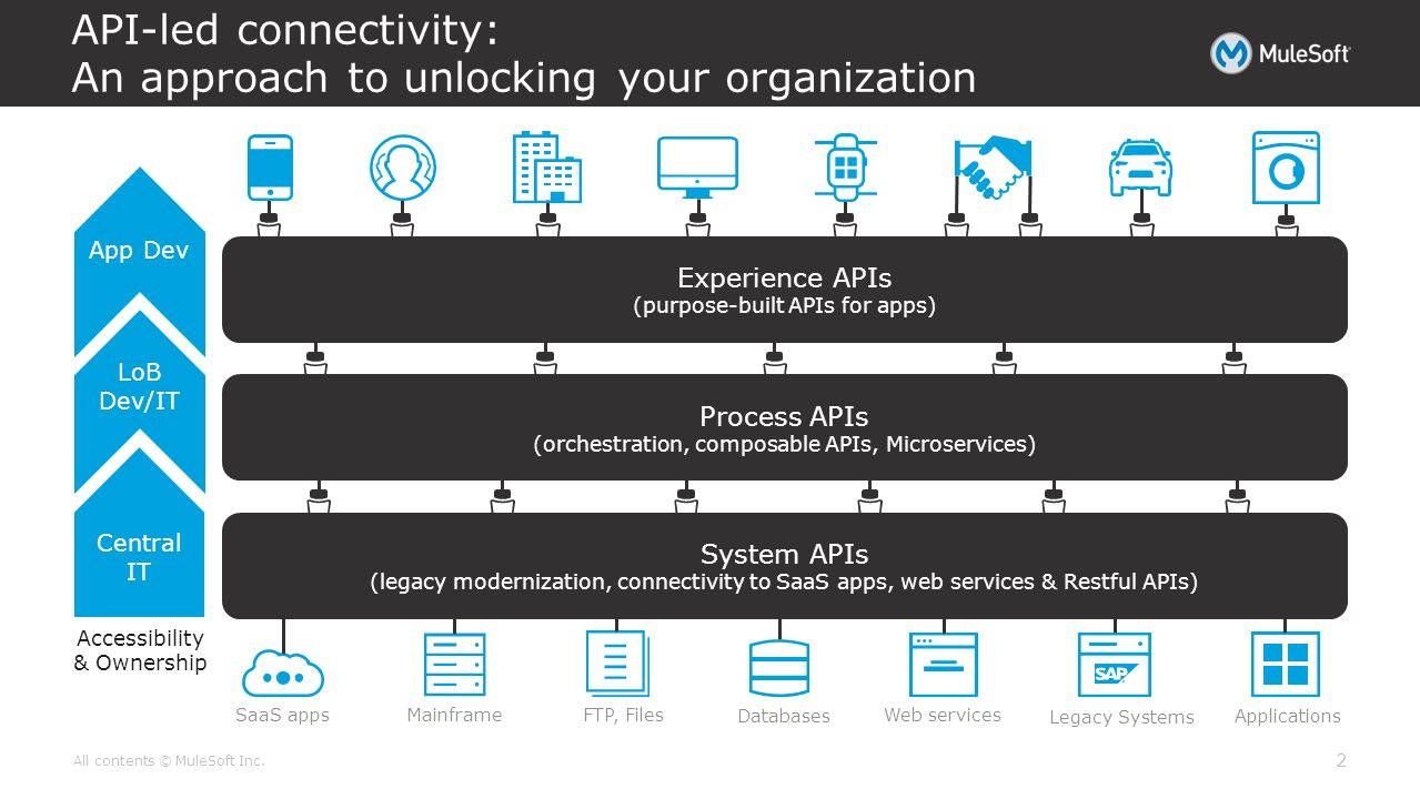 API-led connectivity from MuleSoft - ppt video online download
