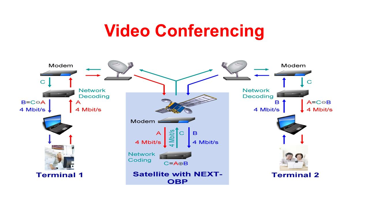 Unit v satellite applications ppt download 73 video conferencing ccuart Image collections