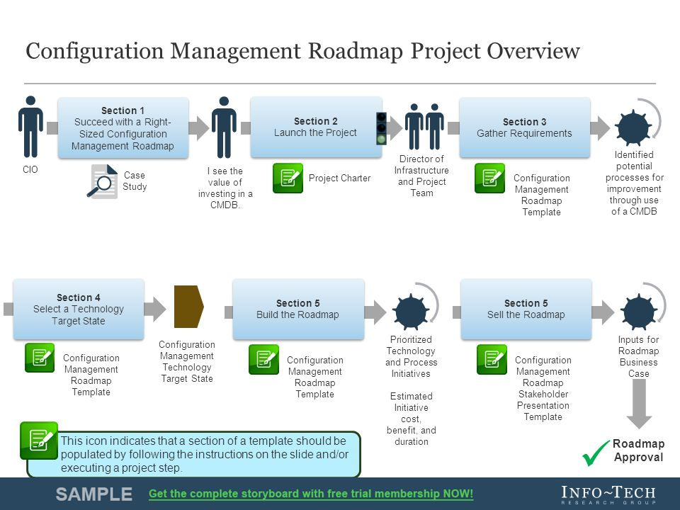 Create A Configuration Management Roadmap Ppt Video