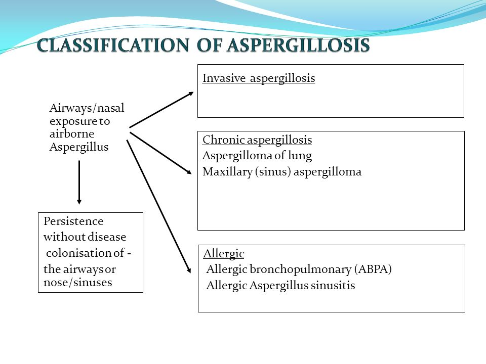 CLASSIFICATION OF ASPERGILLOSIS