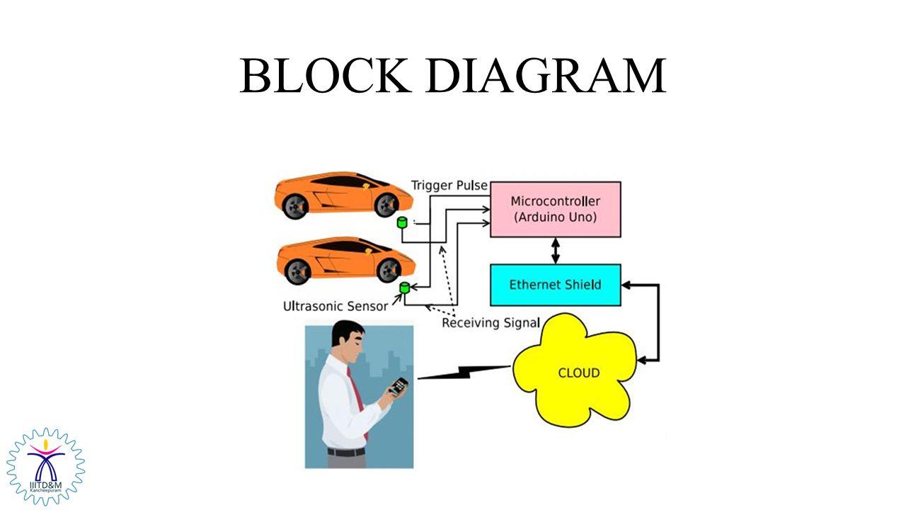 SMART CAR-PARKING SYSTEM - ppt video online download
