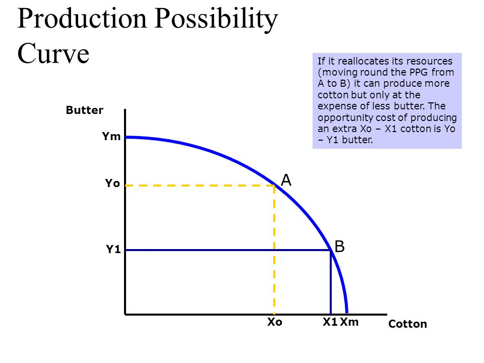 meaning of production possibility curve