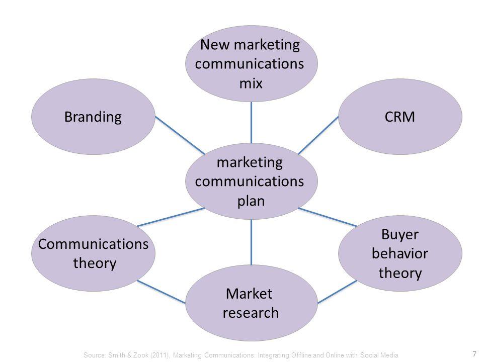 social media marketing communication