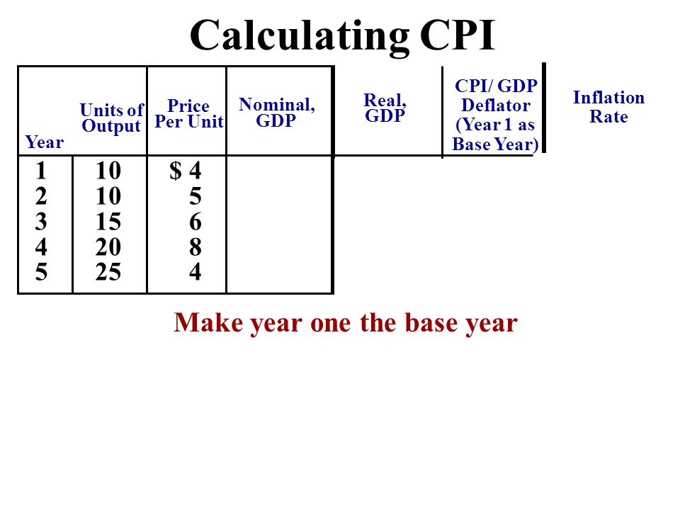 what does the cpi in the base year equal essay The most widely reported measure of inflation is the consumer price index (cpi)  for example, if the index rises from 100 to 103 in a year, the inflation rate for that 1-year period is 3 percent  note: as stated in the essay, the average age of individuals in the united states is 376 years.