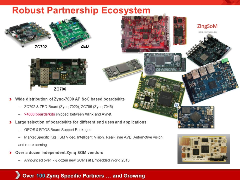 Zynq-7000 All Programmable SoC for Smarter Vision - ppt download