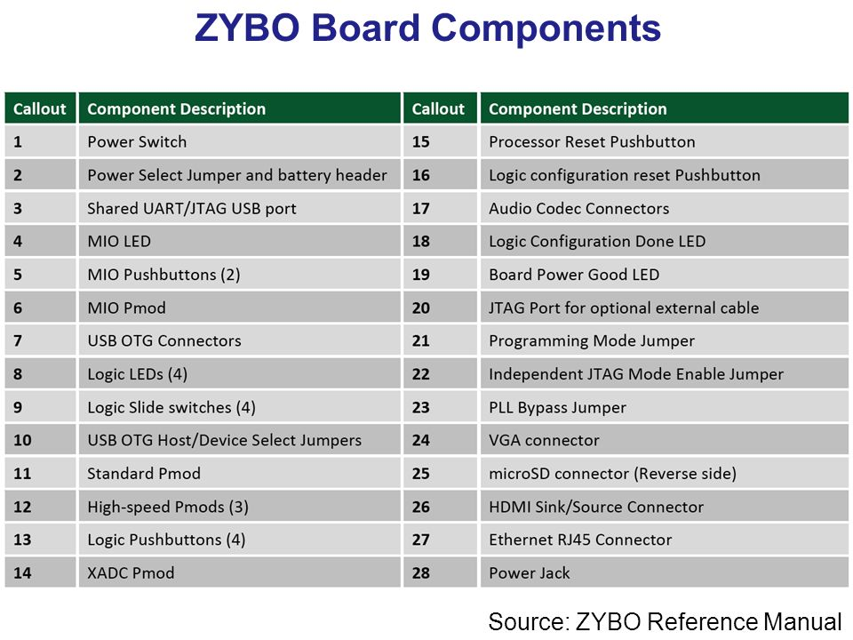 ECE 699: Lecture 2 Introduction to Zynq  - ppt video online