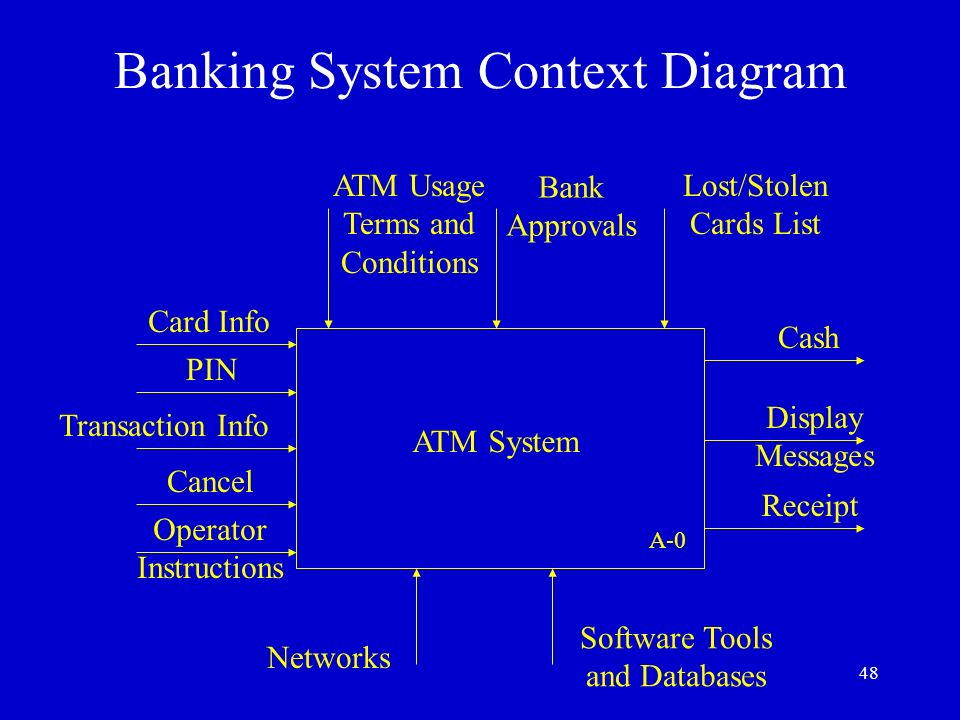 Requirements document for the banking system ppt video online download banking system context diagram ccuart Choice Image