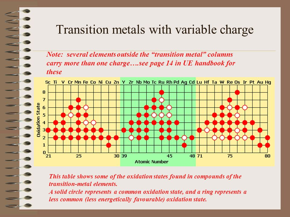 Ultimate equations handbook ppt download transition metals with variable charge urtaz Gallery