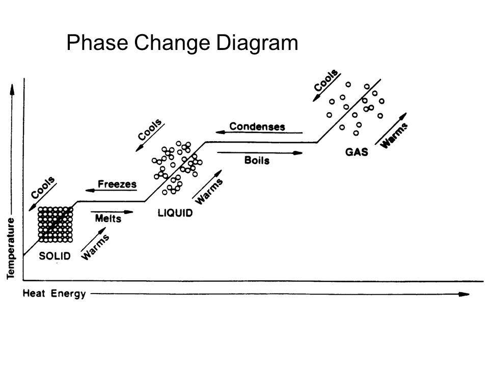 13 Phase Change Diagram