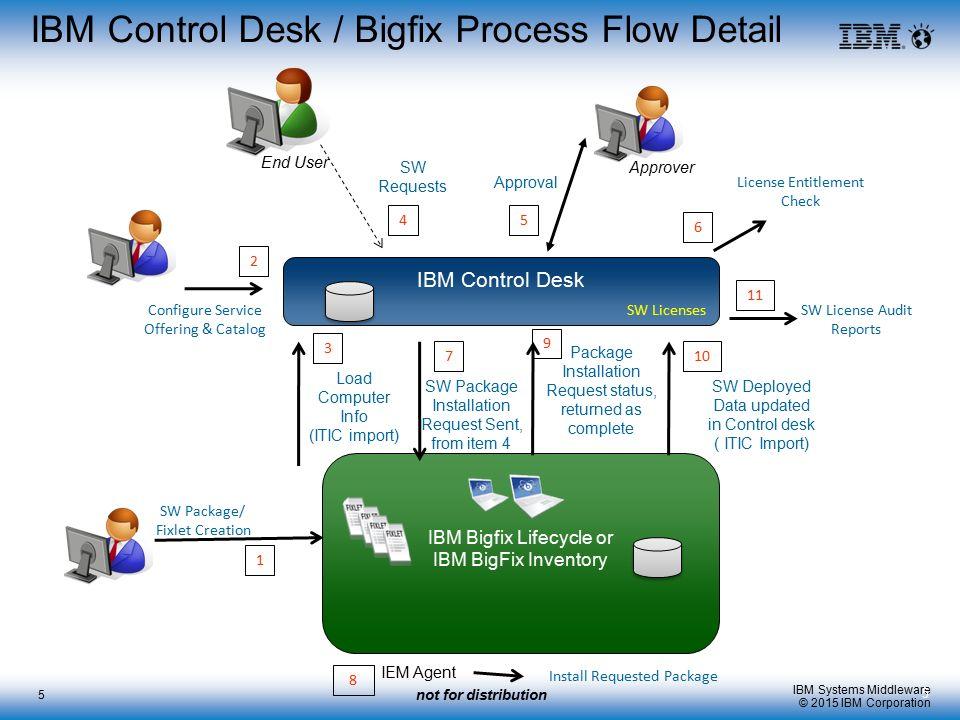 Awesome IBM Control Desk / Bigfix Process Flow Detail Nice Design