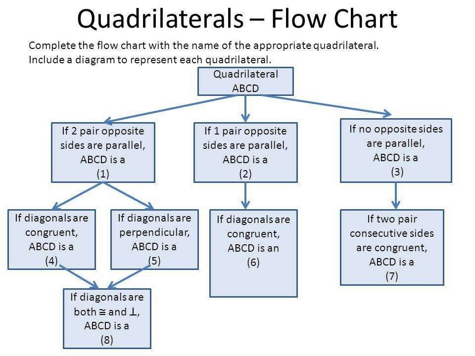 Quadrilaterals graphic organizers ppt video online download 3 quadrilaterals flow chart ccuart Images