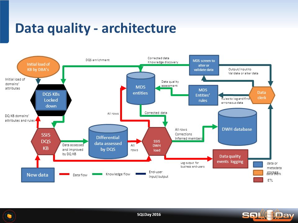 How to build enterprise bi in agile manner ppt video for Find architects online