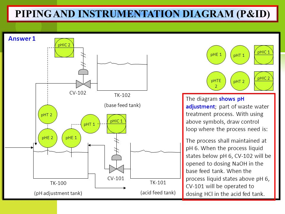 Piping And Instrumentation Diagram Symbols Transfer System House