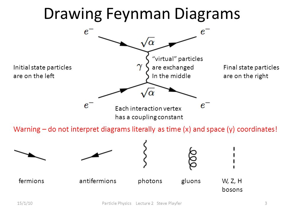 Lecture 2 Feynman Diagrams Experimental Measurements Ppt Video
