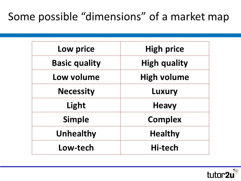 Market Mapping What Does This Mean Ppt Download - What does map pricing mean