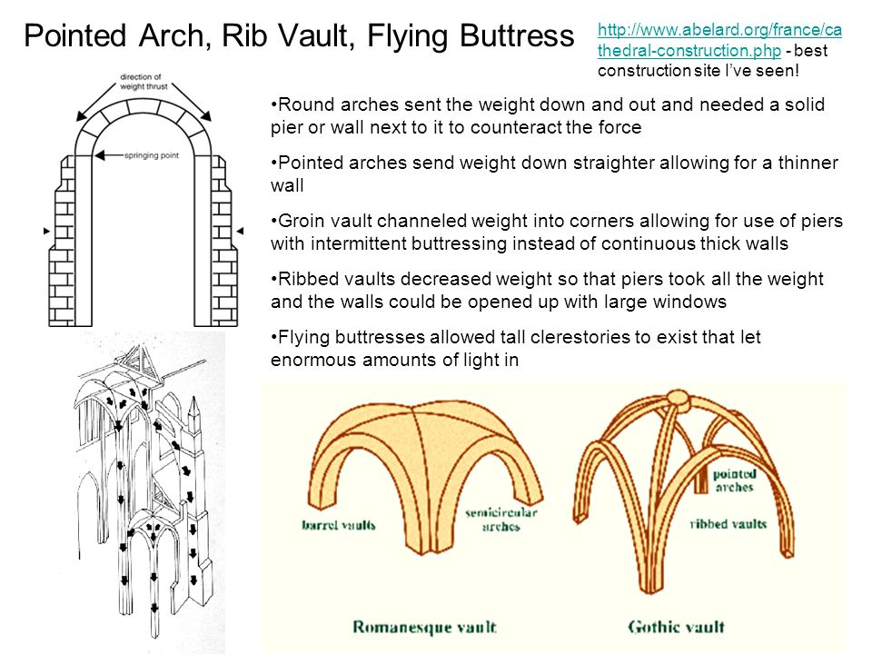 Pointed Arch Rib Vault Flying Buttress