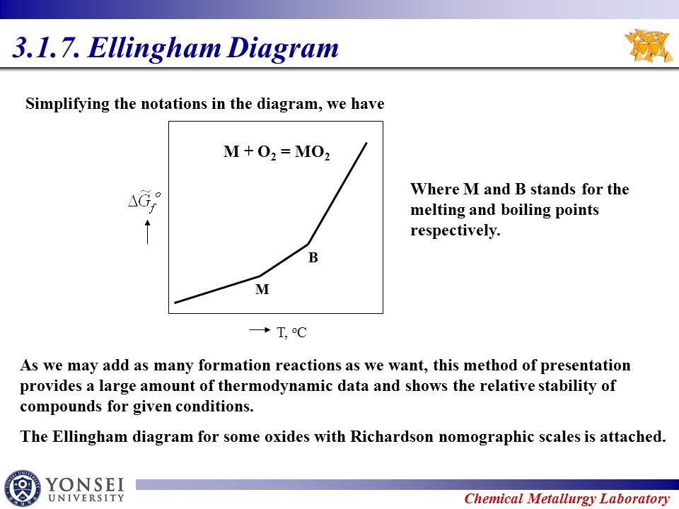 Ellingham diagram nh3 diy wiring diagrams 3 equlibria ppt download rh slideplayer com ellingham diagram for uranium ellingham diagrams printable ccuart Choice Image