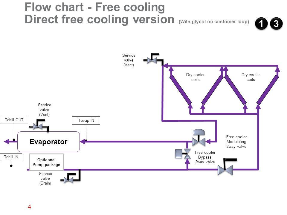 Free Cooling On Rtaf Chiller Ppt Video Online Download