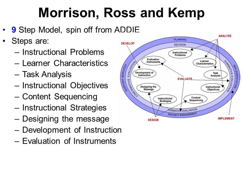 Instructional Lesson Design Models Ppt Video Online Download