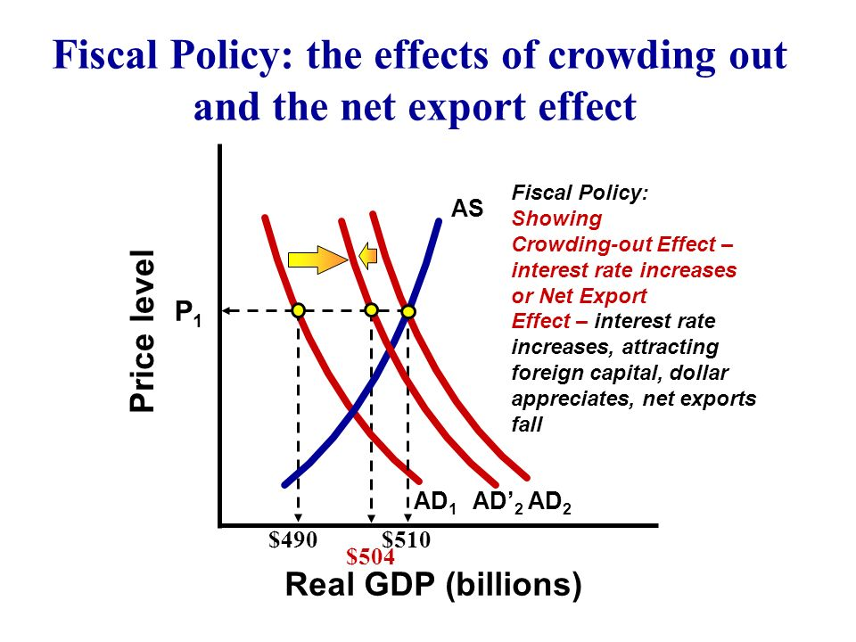 Export policy as ad diagram electrical work wiring diagram fiscal policy a tool to help manage the macro economy ppt download rh slideplayer com on loss economic as ad diagram ad as model macroeconomics ccuart Image collections