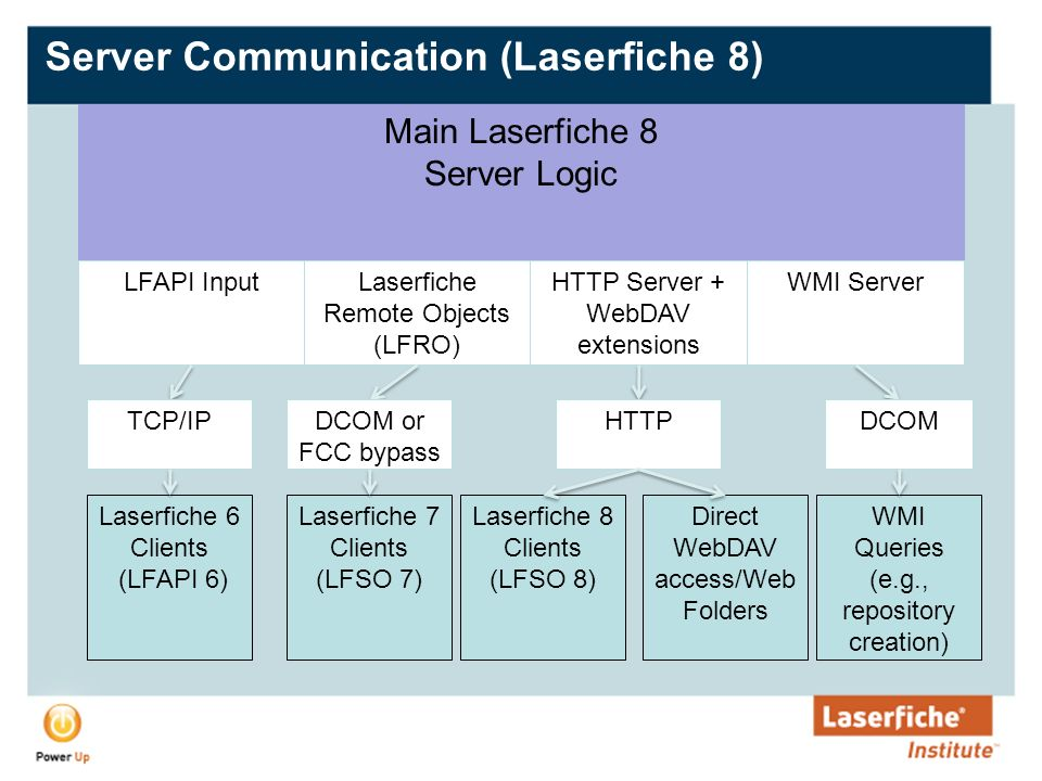 Troubleshooting Laserfiche Systems - ppt video online download