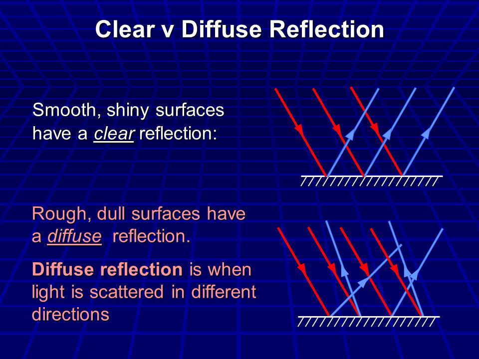 Clear v Diffuse Reflection