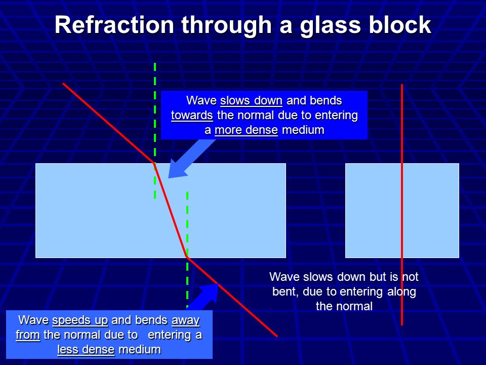Refraction through a glass block