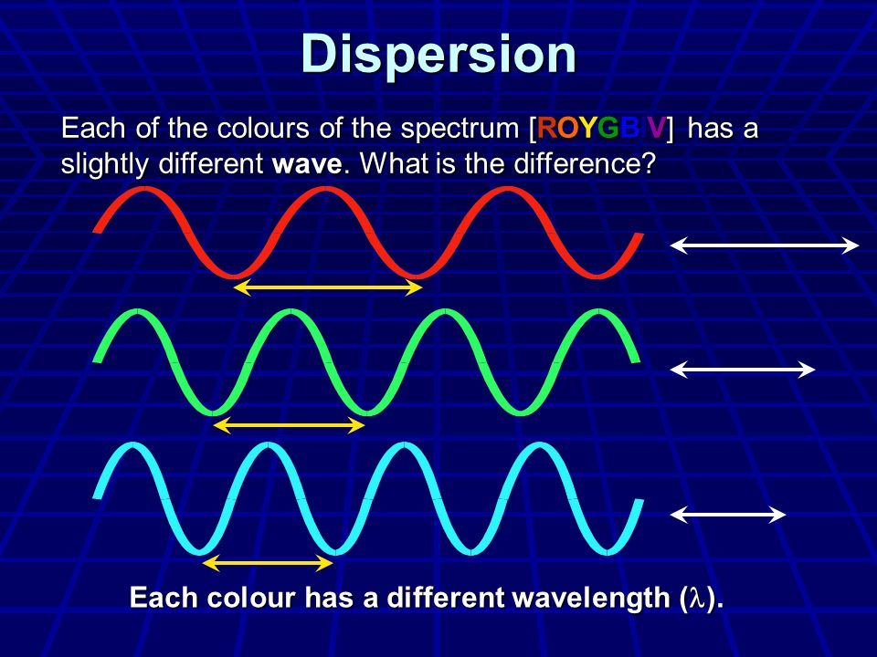 Dispersion Each of the colours of the spectrum [ROYGBIV] has a slightly different wave. What is the difference