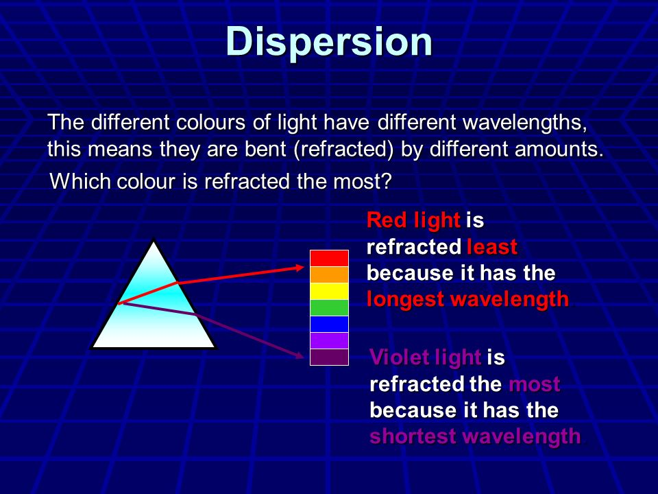 Which colour is refracted the most
