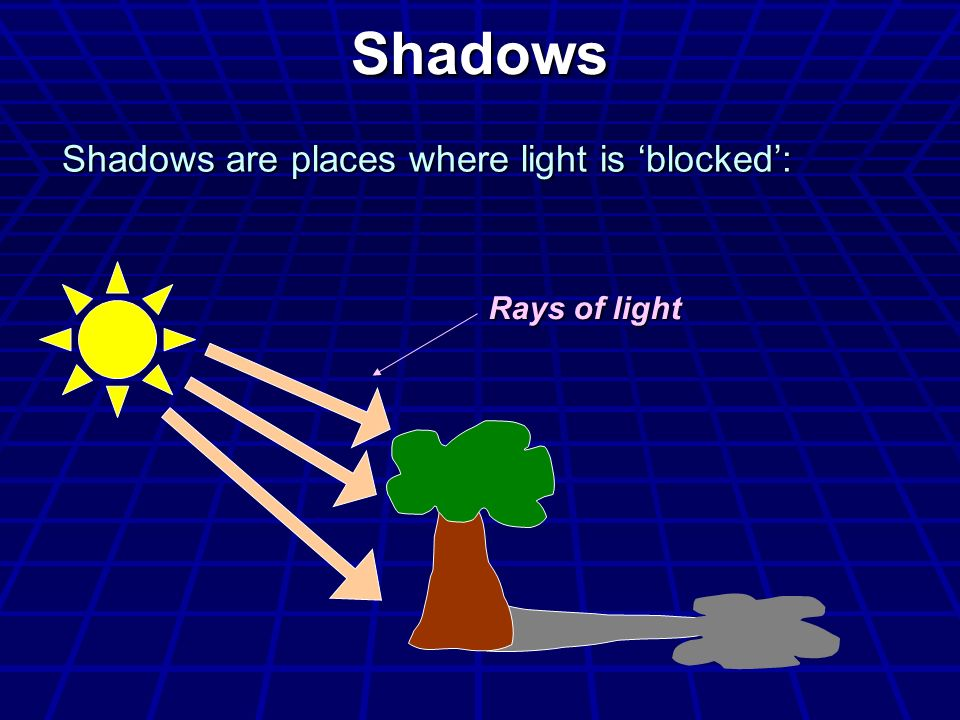 Shadows Shadows are places where light is 'blocked': Rays of light