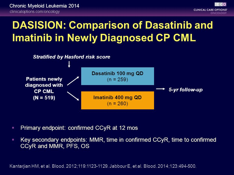 Imatinib is still recommended for frontline therapy for CML