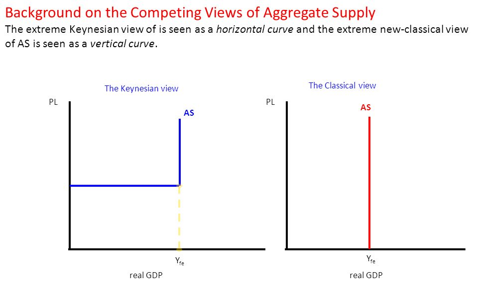 22 Aggregate Demand And Supply Ppt Download. Background On The Peting Views Of Aggregate Supply. Worksheet. Worksheet On Aggregate Demand At Clickcart.co