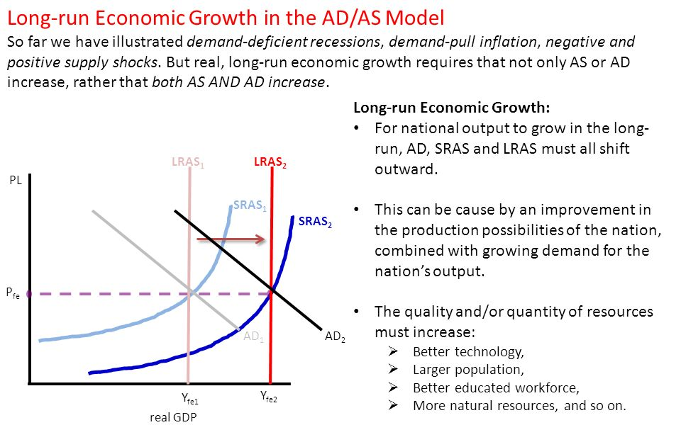 22 Aggregate Demand And Supply Ppt Download. Longrun Economic Growth In The Adas Model. Worksheet. Demand Worksheet Economics Answers At Mspartners.co
