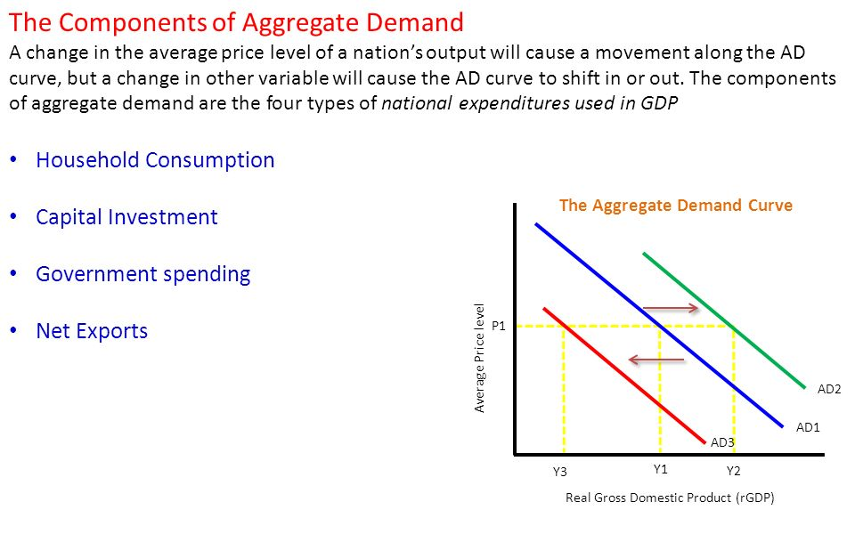 22 Aggregate Demand And Supply Ppt Download. The Aggregate Demand Curve. Worksheet. Worksheet On Aggregate Demand At Clickcart.co
