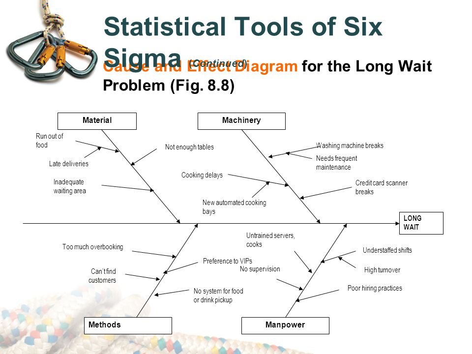 Process management lean six sigma in the supply chain ppt video 38 statistical ccuart Choice Image