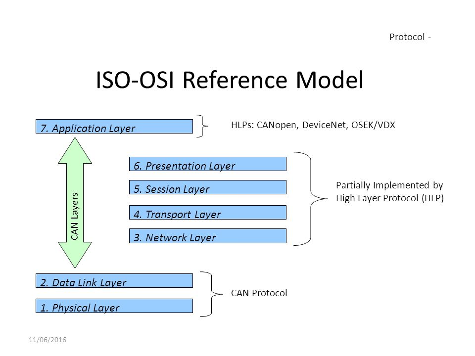 what is osi reference model pdf