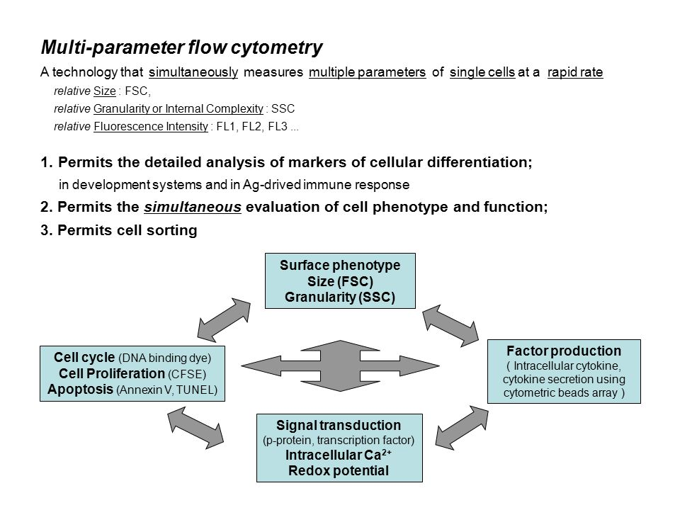 Flow Cytometry And Its Applications Ppt Video Online