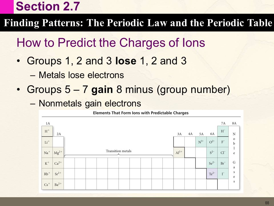 Chapter 2 atoms and elements ppt download how to predict the charges of ions urtaz Gallery