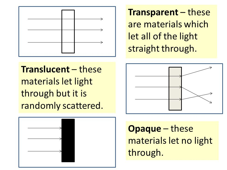 Transparent+%E2%80%93+these+are+materials+which+let+all+of+the+light+straight+through. how we see ppt download