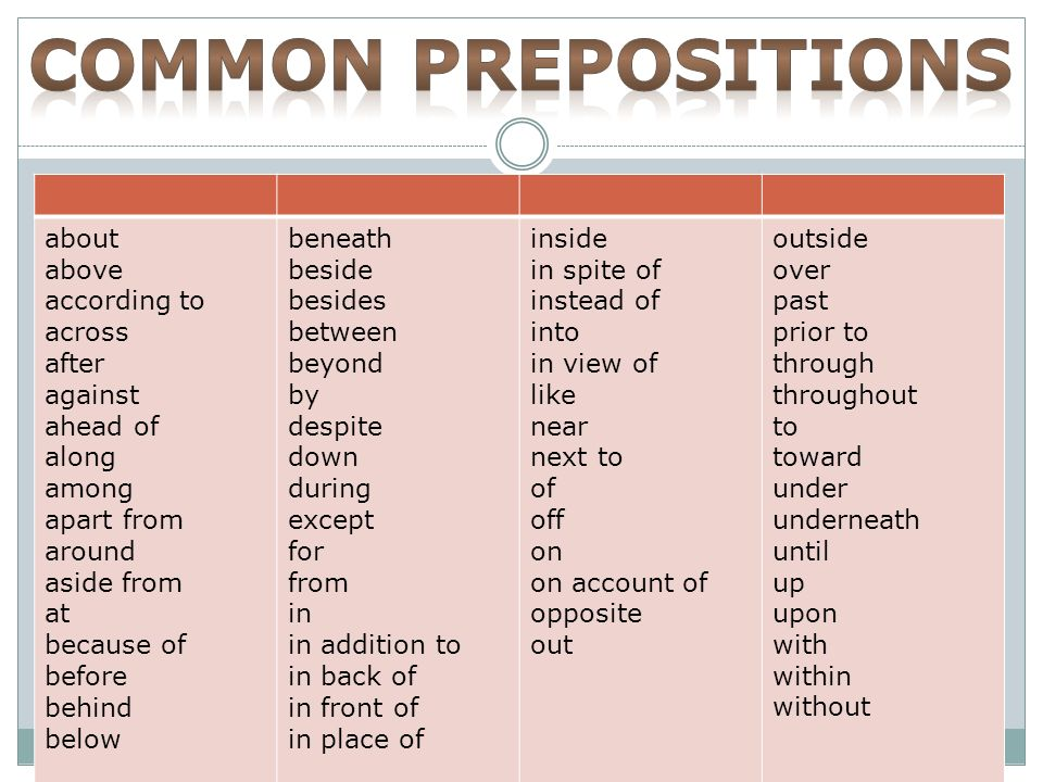 Common Prepositions About Above According To Across After Against