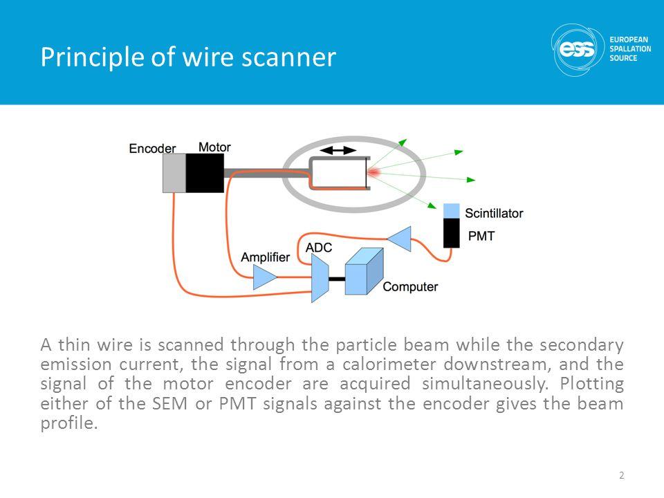 ESS wire scanner Benjamin Cheymol - ppt video online download