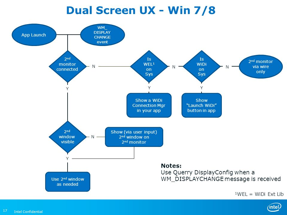 WiDi Dual Screen Apps Enabling IDF Shenzhen ppt video online download
