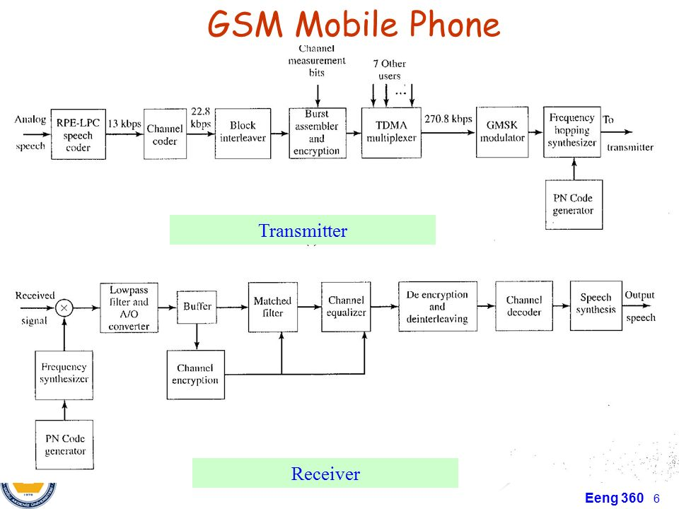 Sensational Chapter4 Transmitter And Receiver Applications Am And Fm Radios Wiring Cloud Hisonuggs Outletorg
