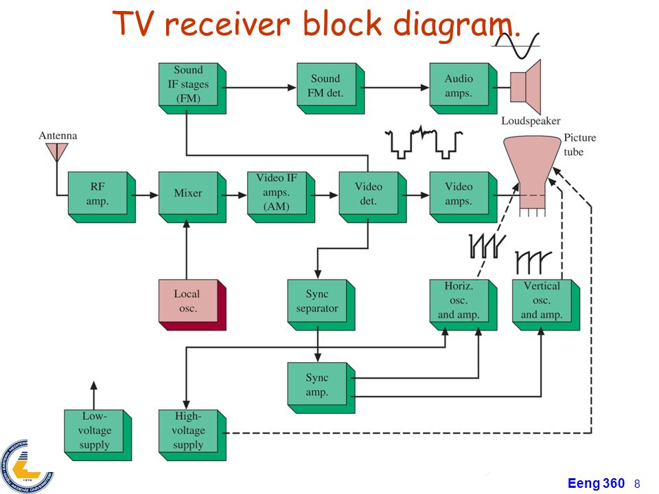 chapter4 transmitter and receiver applications am and fm radios8 tv receiver block diagram