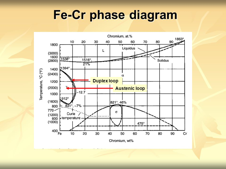 Stainless steel ferrite diagram product wiring diagrams physical metallurgy ebb222 stainless steel ppt video online download rh slideplayer com stainless steel plate stainless ccuart Gallery